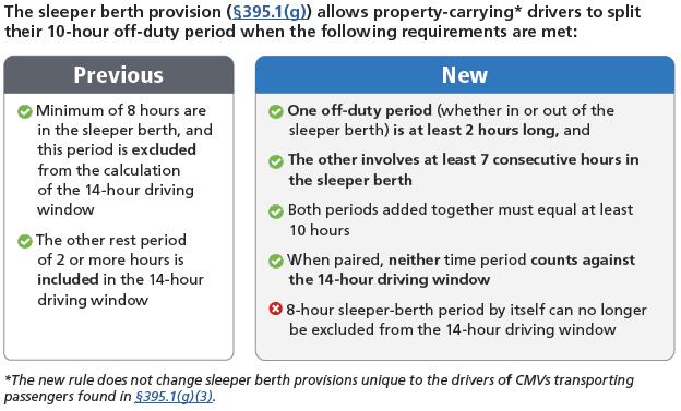 HOS 2020 split sleeper berth changes